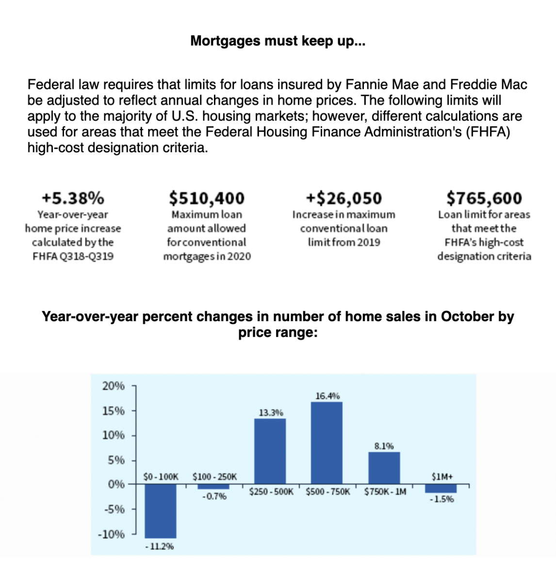 Mortgages must keep up