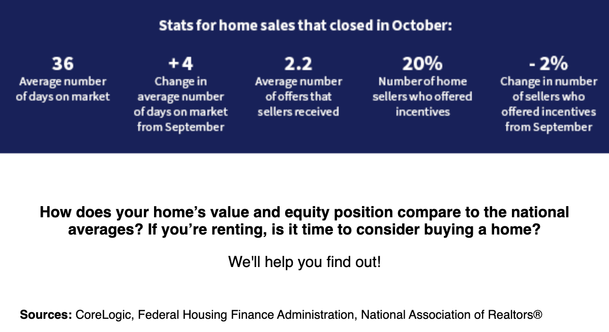 Stats for home sales in October 2019